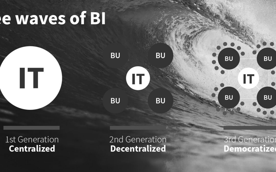 3ra Generación BI – Democratización