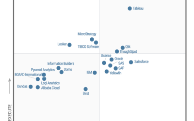 Qlik – Líder en Analítica de datos y BI